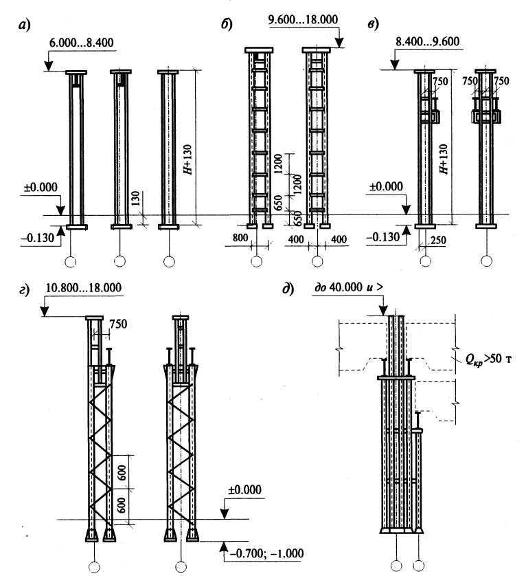 Стальные колонны промышленных зданий с мостовыми опорными кранами грузоподъемностью 50 т
