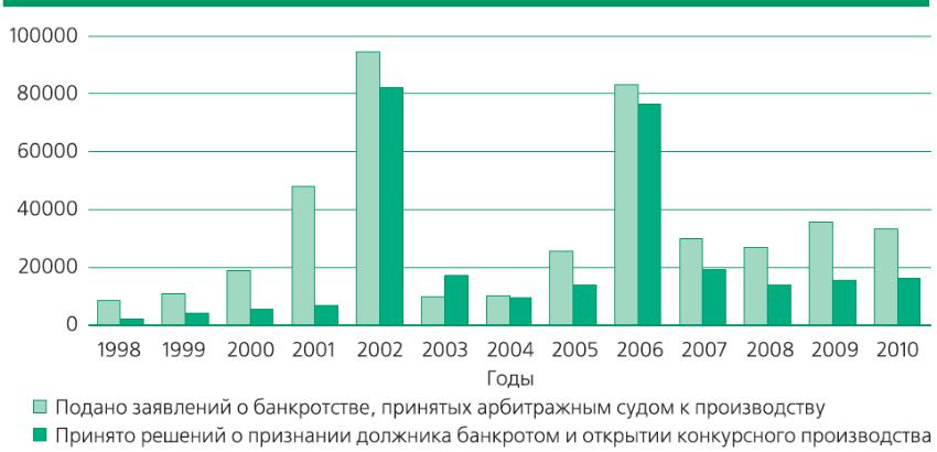 процедура банкротства предприятий в россии