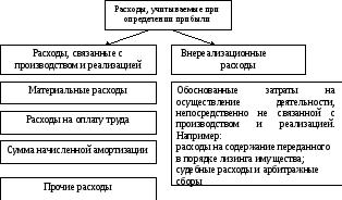 Налоговый кодекс акцизы