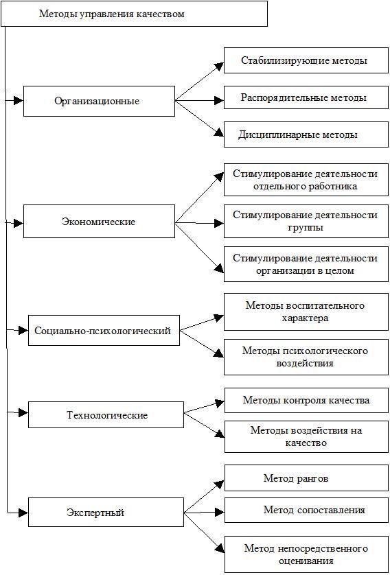 Шпаргалки По Управлению Качеством. Методы И Виды Контроля Качества Продукции