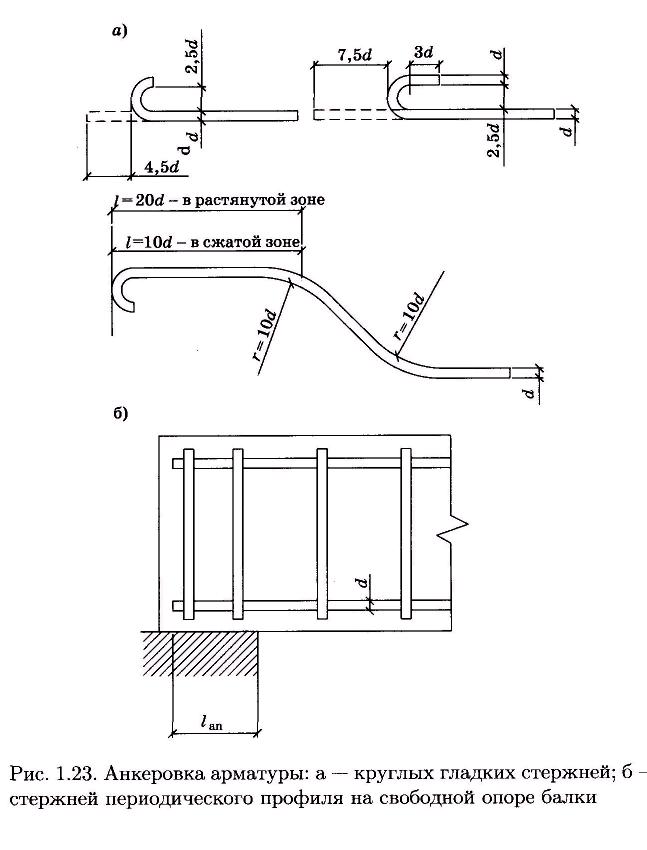 Анкеровка бетон емкость для бетона колокольчик купить