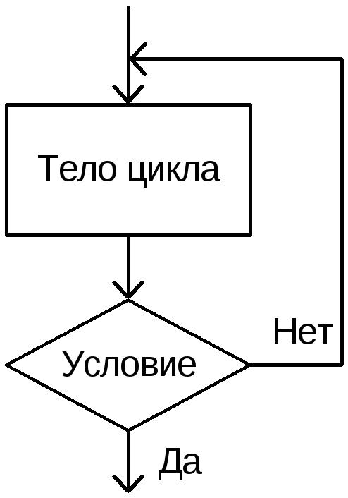 Блок схема цикл с постусловием фото 280