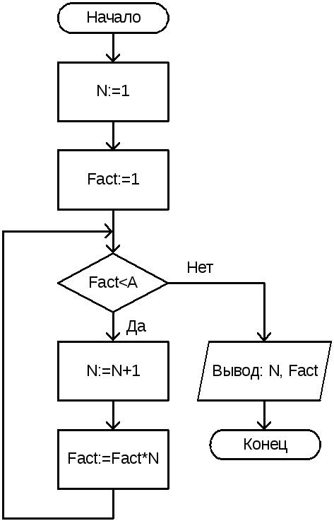 Блок схема цикл с постусловием фото 921