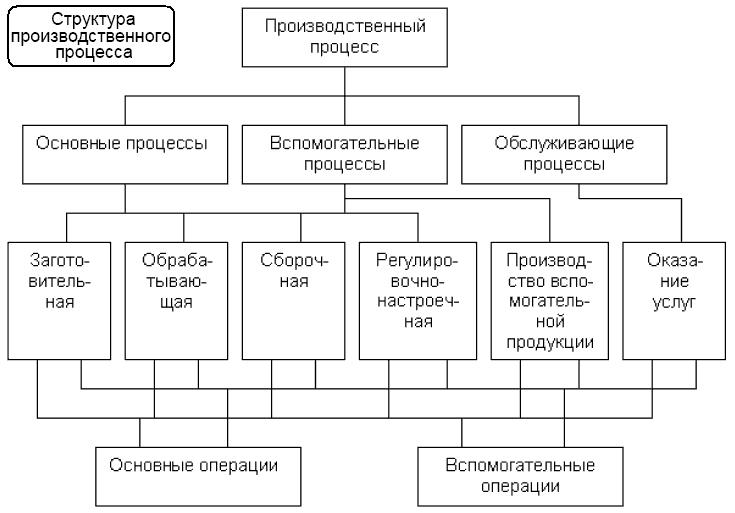Типы технологических процессов и схем