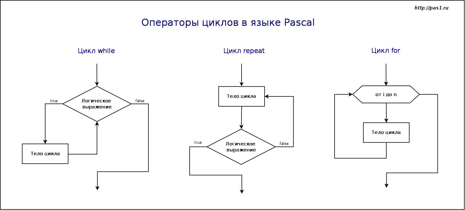 Блок схема циклического вычислительного процесса