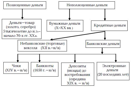 Эволюция Денег Шпаргалка