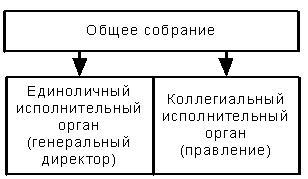 Органы управления акционерным обществом