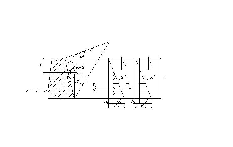 Метод определения давления на подпорные стенки соколовский