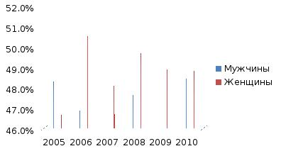 Соотношение мужского и женского занятого населения || Перевес численности мужского населения над женским