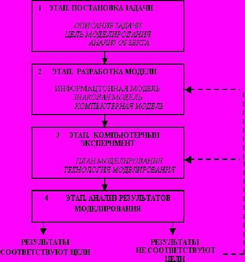 книги Психология сколько этапов выделяется в процессе постановки цели счёт, минута