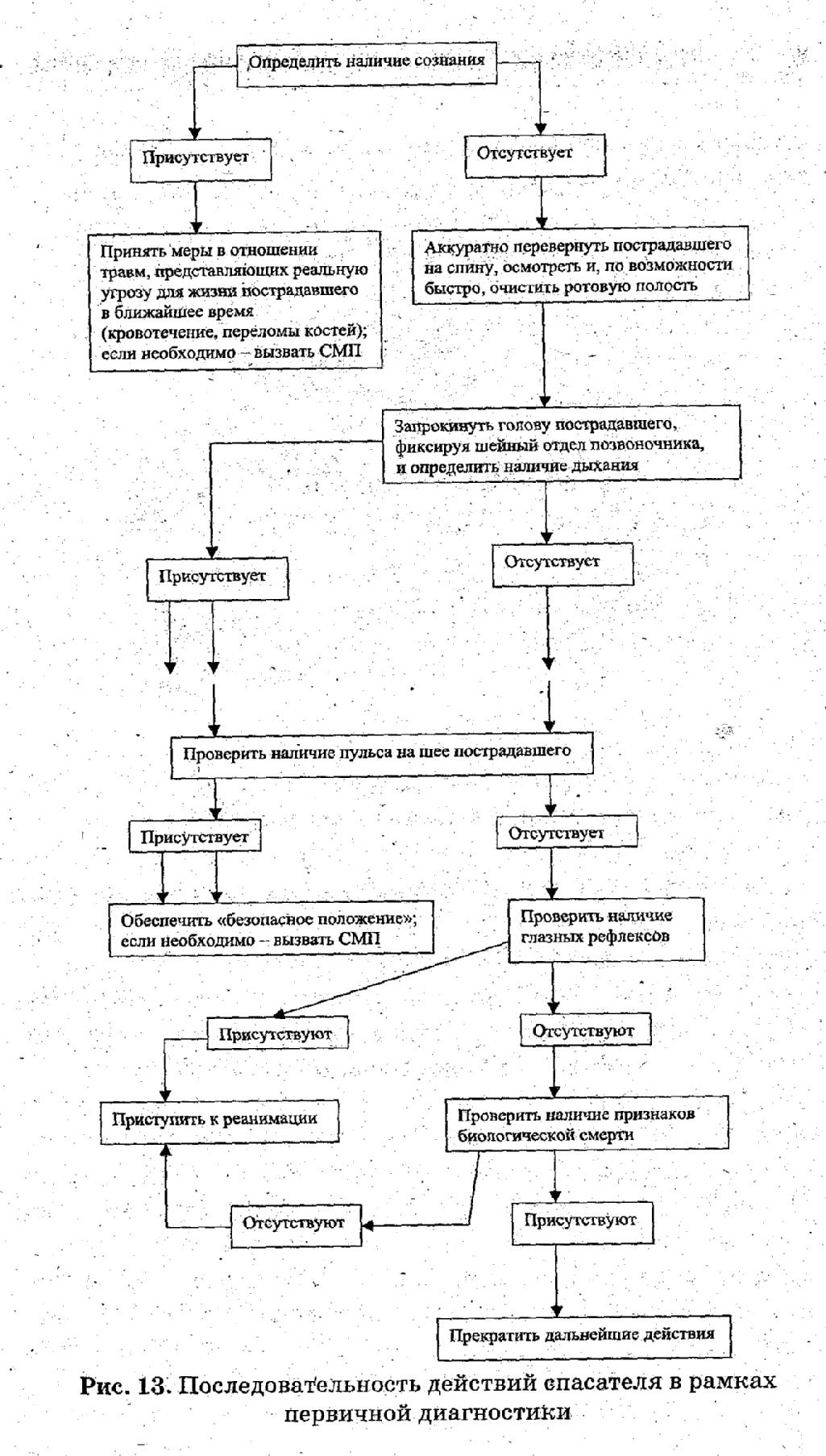Сердечно-легочная реанимация по новым стандартам: что это, порядок проведения, критерии и этапы || Этапы первичной сердечно легочной реанимации