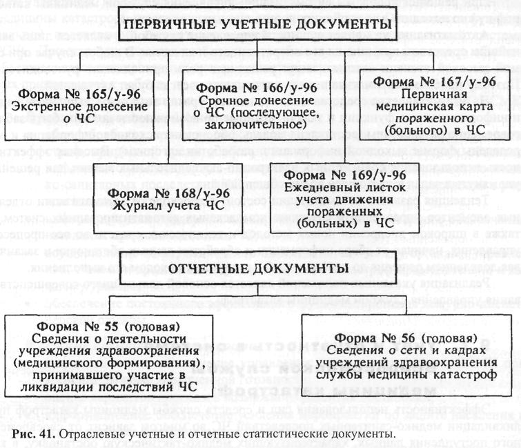 Всероссийская служба медицины катастроф реферат 6929