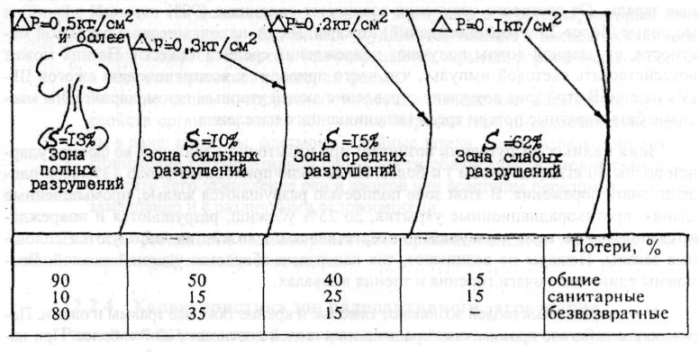 2- зона ударной волны, в которой р2 и р3 - расстояние от центра взрыва до элемента предприятия