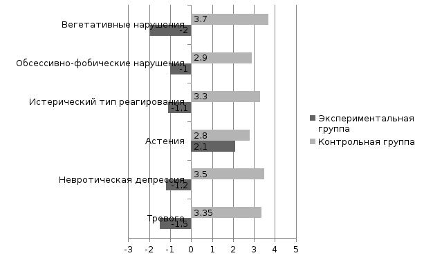 индекс жизненного стиля интерпретация дачу