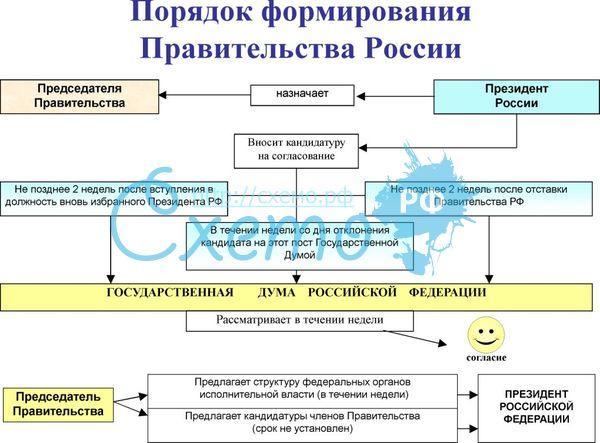 Правительство Рф Порядок Формирования Компетенция Шпаргалка