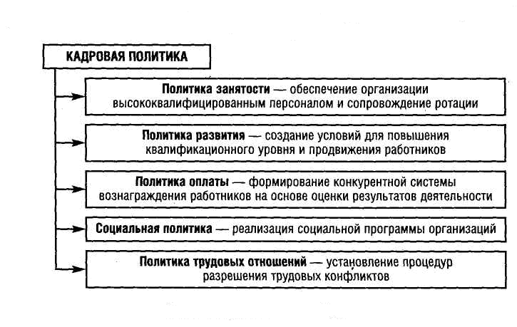 Оценка кадровой политики организации отчет по практике 1912