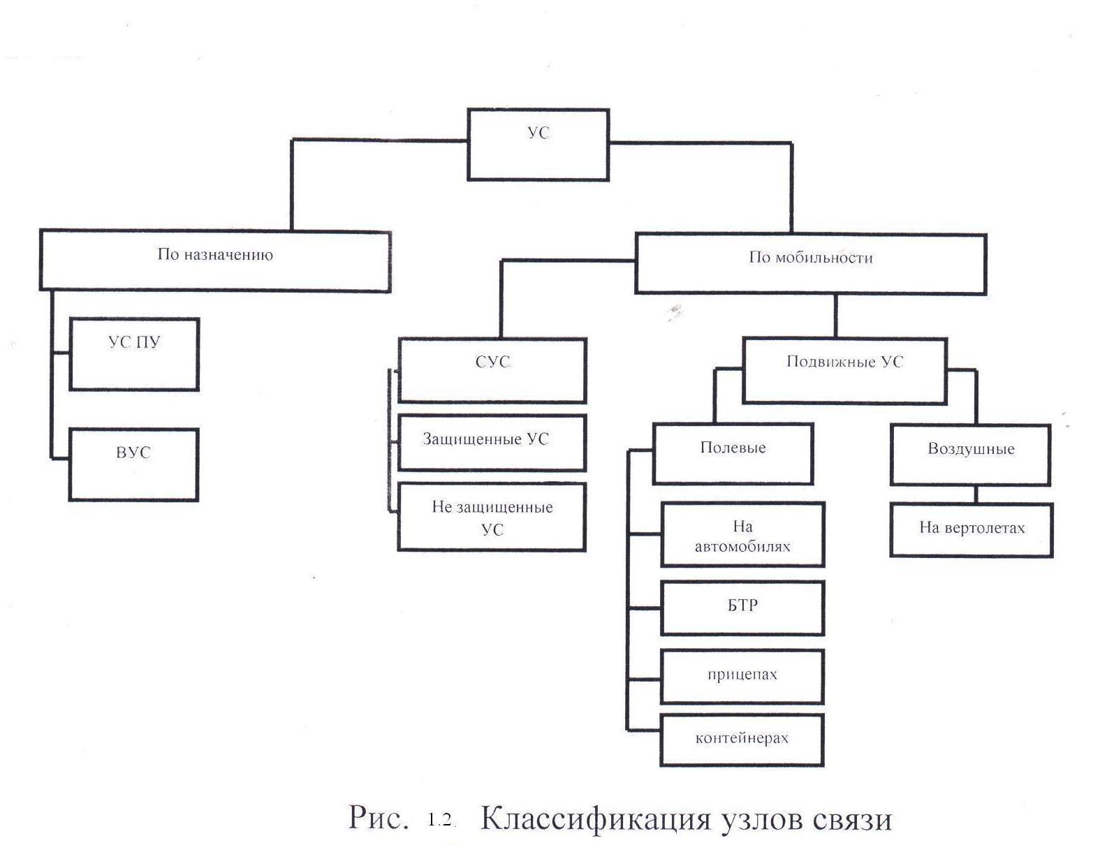 Руководство по эксплуатации полевых узлов связи