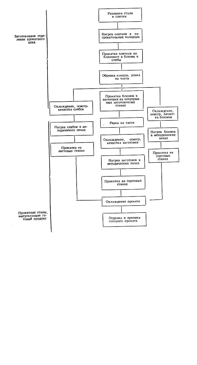 Схема цеха прессования металлов