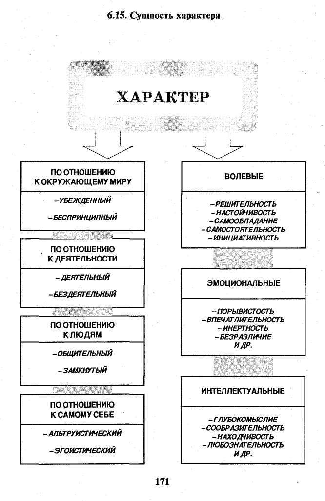 Курсовая работа структура личности темперамент характер способности 5369