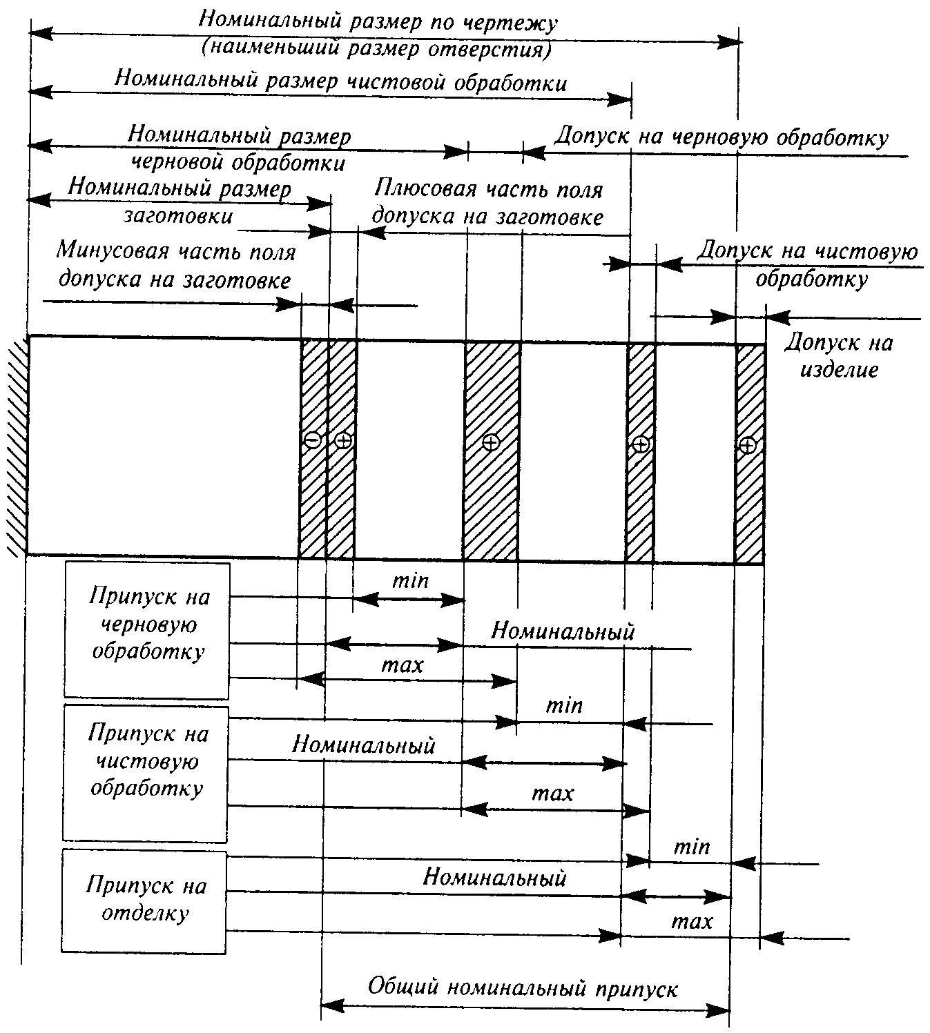 Схема расположения припусков и допусков фото 509