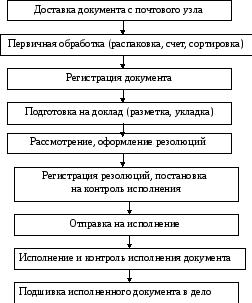 Оформление распорядительных документов