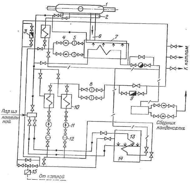 Схема мазутного хозяйства котельной