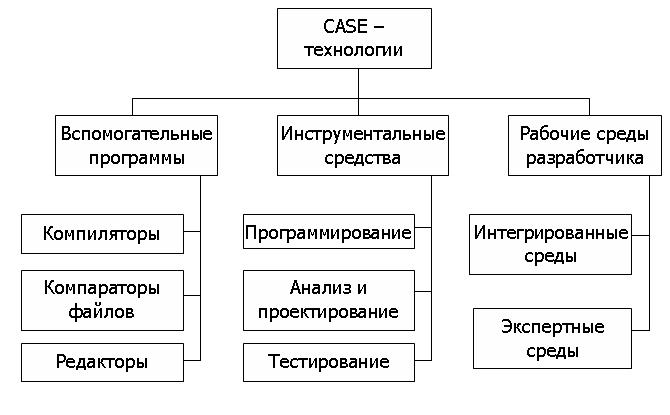 Методология проектирования информационных систем реферат 5922