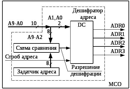 Схемы фото и адреса