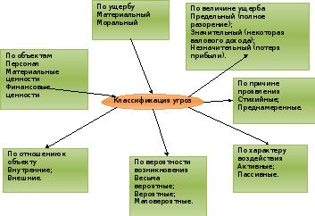Угрозы информации схема