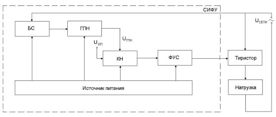 Курсовой проект электрические и электронные аппараты 6661