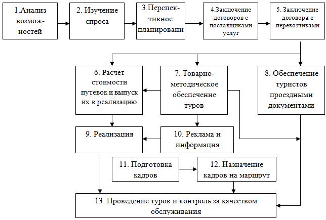 Схема взаимодействия отеля 1