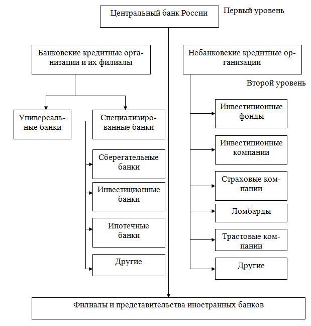 Центральные банки и их роль Центральный банк рф