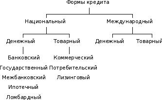 Основные формы кредита и его классификация