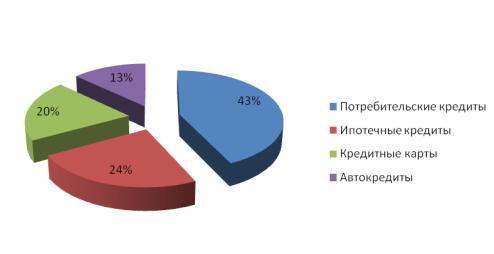 Альфа-банк потребительский кредит для физических лиц процентная ставка