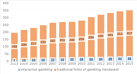 definition steady gambling