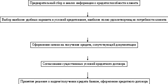 Кульминационная стадии дтп