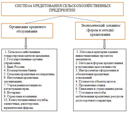 Механизм кредитования сельскохозяйственного предприятия