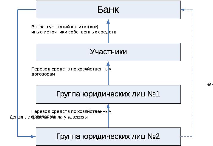 Формирование и использование собственных средств банка