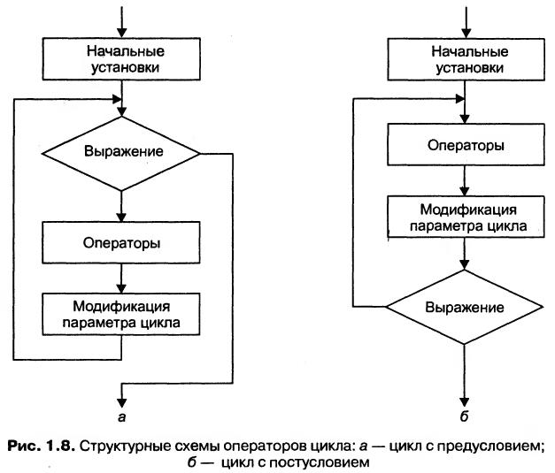 циклы с предусловием пример пошив, консультация менеджера