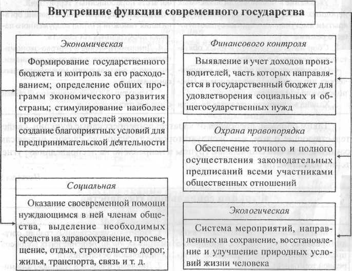 Функций государства шпаргалка российского кратко эволюция