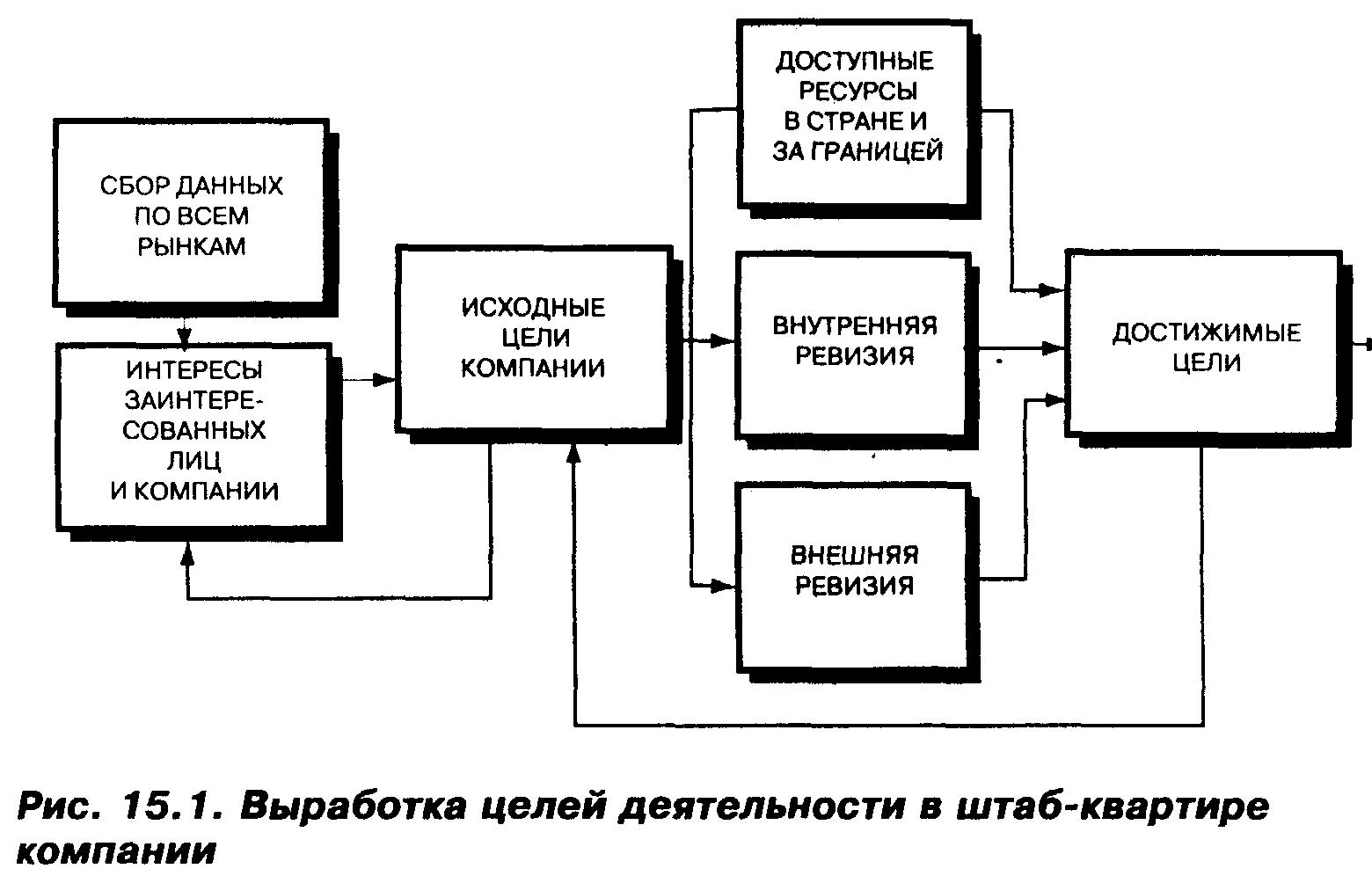 Структура плана маркетинга и последовательность его разработки