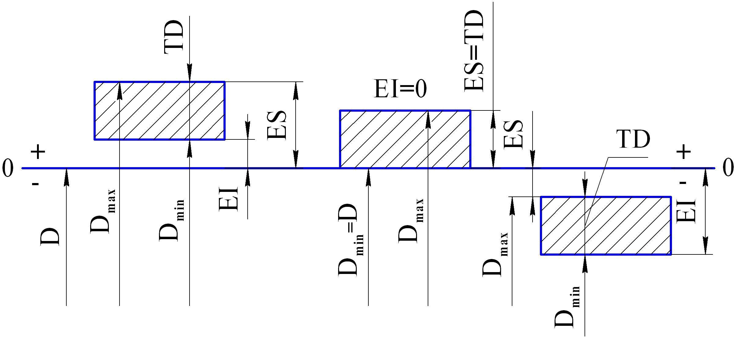 Схема расположения полей допусков для отверстий и валов