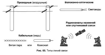Проводные линии связи реферат 4530