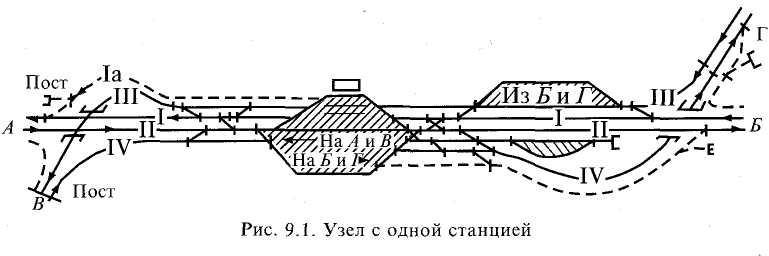 Схема железнодорожного узла на сортировочных станциях