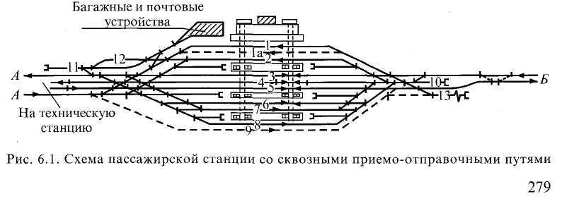 Схема станции дема пто