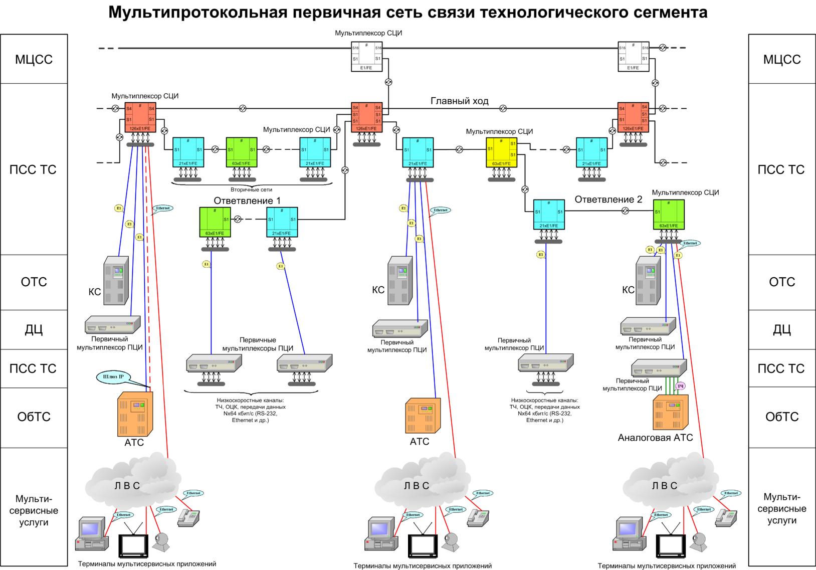 Схему схемы построения сети сетей связи