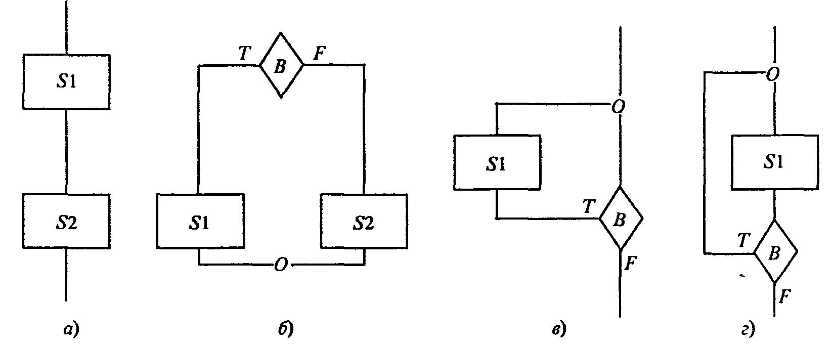 блок схема сложного алгоритма