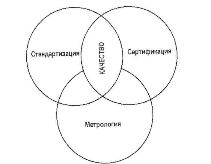 стандартизация и метрология шпаргалка методические основы стандартизации