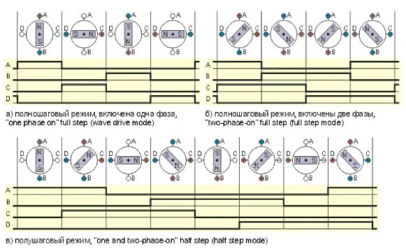 htmlconvd EKC5sB17x1 - Шаговый двигатель холостого хода