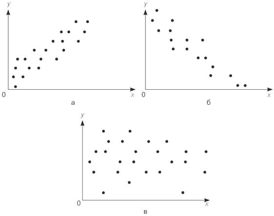 линейная корреляция картинки заметить